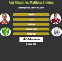Ben Gibson vs Matthew Lowton h2h player stats
