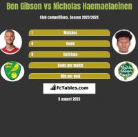 Ben Gibson vs Nicholas Haemaelaeinen h2h player stats