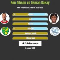 Ben Gibson vs Osman Kakay h2h player stats
