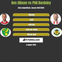 Ben Gibson vs Phil Bardsley h2h player stats
