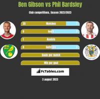 Ben Gibson vs Phil Bardsley h2h player stats