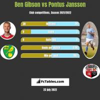 Ben Gibson vs Pontus Jansson h2h player stats