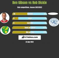 Ben Gibson vs Rob Dickie h2h player stats