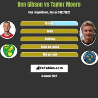 Ben Gibson vs Taylor Moore h2h player stats