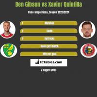 Ben Gibson vs Xavier Quintilla h2h player stats