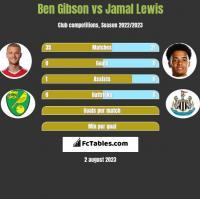 Ben Gibson vs Jamal Lewis h2h player stats