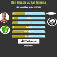 Ben Gibson vs Bali Mumba h2h player stats