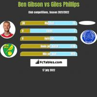 Ben Gibson vs Giles Phillips h2h player stats