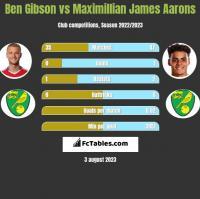 Ben Gibson vs Maximillian James Aarons h2h player stats