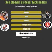 Ben Gladwin vs Conor McGrandles h2h player stats