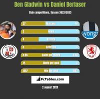 Ben Gladwin vs Daniel Berlaser h2h player stats