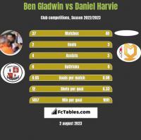 Ben Gladwin vs Daniel Harvie h2h player stats