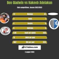Ben Gladwin vs Hakeeb Adelakun h2h player stats