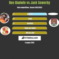Ben Gladwin vs Jack Sowerby h2h player stats