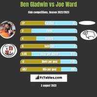 Ben Gladwin vs Joe Ward h2h player stats