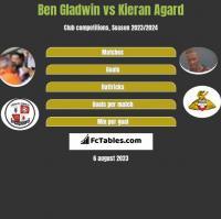 Ben Gladwin vs Kieran Agard h2h player stats