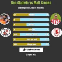 Ben Gladwin vs Matt Crooks h2h player stats