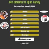 Ben Gladwin vs Ryan Harley h2h player stats