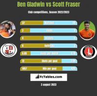 Ben Gladwin vs Scott Fraser h2h player stats