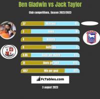 Ben Gladwin vs Jack Taylor h2h player stats