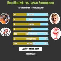 Ben Gladwin vs Lasse Soerensen h2h player stats