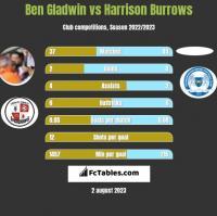 Ben Gladwin vs Harrison Burrows h2h player stats