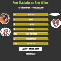 Ben Gladwin vs Ben Wiles h2h player stats