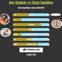 Ben Gladwin vs Ethan Hamilton h2h player stats