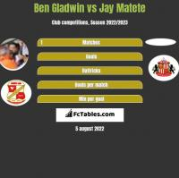 Ben Gladwin vs Jay Matete h2h player stats