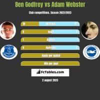 Ben Godfrey vs Adam Webster h2h player stats