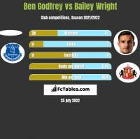 Ben Godfrey vs Bailey Wright h2h player stats