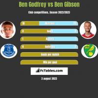 Ben Godfrey vs Ben Gibson h2h player stats