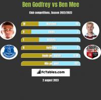 Ben Godfrey vs Ben Mee h2h player stats