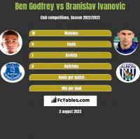 Ben Godfrey vs Branislav Ivanović h2h player stats