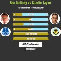 Ben Godfrey vs Charlie Taylor h2h player stats