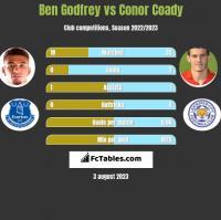 Ben Godfrey vs Conor Coady h2h player stats