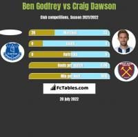 Ben Godfrey vs Craig Dawson h2h player stats