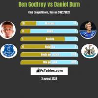 Ben Godfrey vs Daniel Burn h2h player stats
