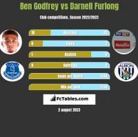 Ben Godfrey vs Darnell Furlong h2h player stats