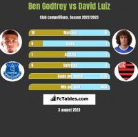 Ben Godfrey vs David Luiz h2h player stats