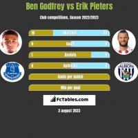 Ben Godfrey vs Erik Pieters h2h player stats