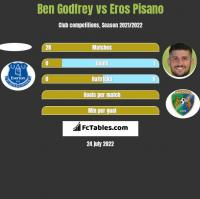 Ben Godfrey vs Eros Pisano h2h player stats