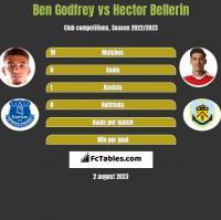 Ben Godfrey vs Hector Bellerin h2h player stats