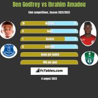 Ben Godfrey vs Ibrahim Amadou h2h player stats