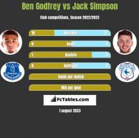 Ben Godfrey vs Jack Simpson h2h player stats