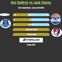 Ben Godfrey vs Jack Stacey h2h player stats