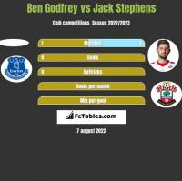 Ben Godfrey vs Jack Stephens h2h player stats