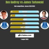 Ben Godfrey vs James Tarkowski h2h player stats