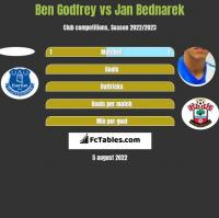 Ben Godfrey vs Jan Bednarek h2h player stats