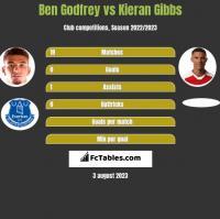 Ben Godfrey vs Kieran Gibbs h2h player stats